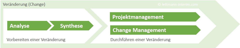Interim Manager Prozess Veränderung Change